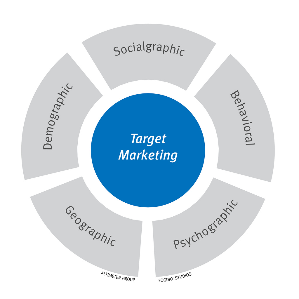Rather, target marketing allows you to focus your marketing dollars and brand message on a specific market that is more likely to buy from you than other markets.